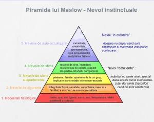 piramida-maslow-630500